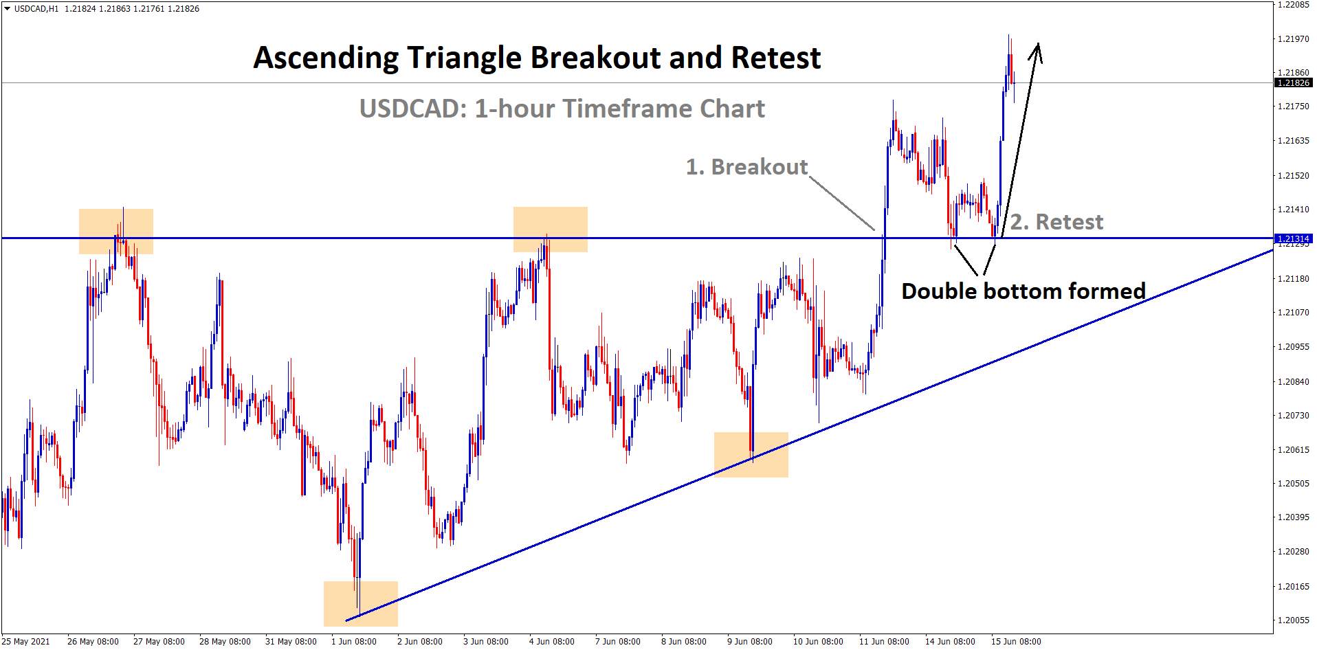 USDCAD bounced back after retesting the broken level of an Ascending Triangle