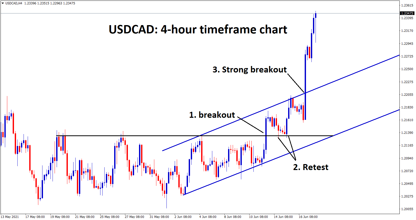 USDCAD has broken the ascending hcannel and continues to surge with extreme buyers pressure