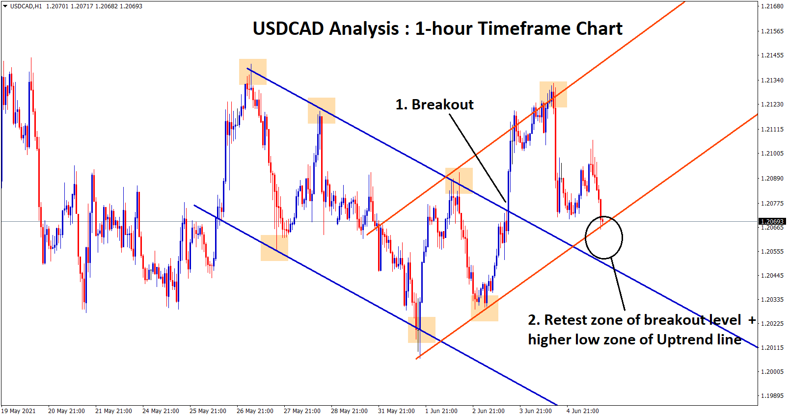 USDCAD hit the Retest zone of the broken downtrend line and higher low zone of the current uptrend line