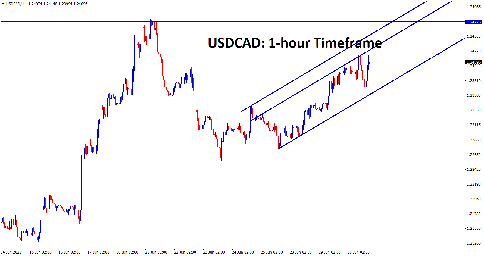 USDCAD is moving in an uptrend channel heading to the resistance