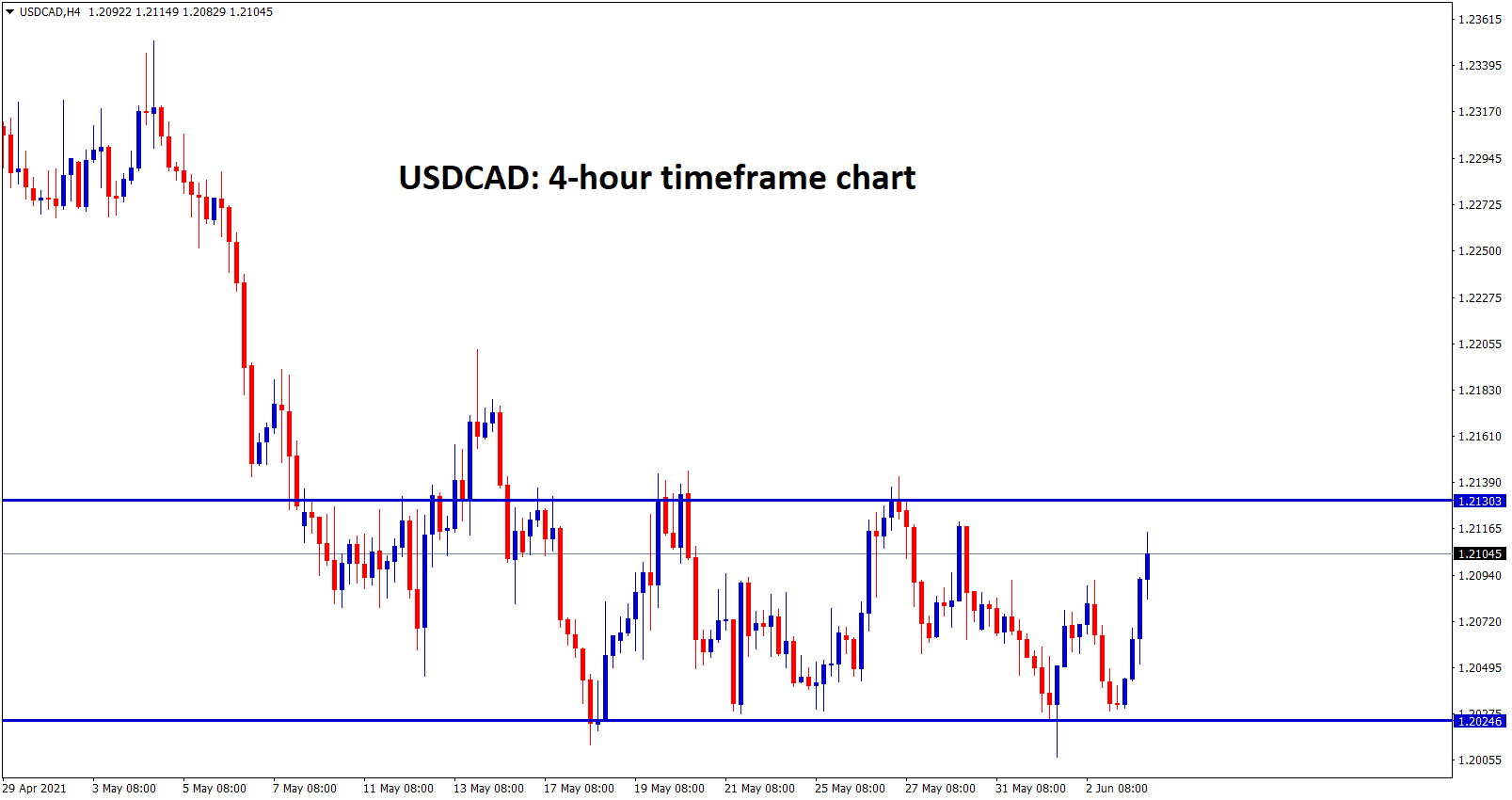 USDCAD ranging up and down between resistance and support level