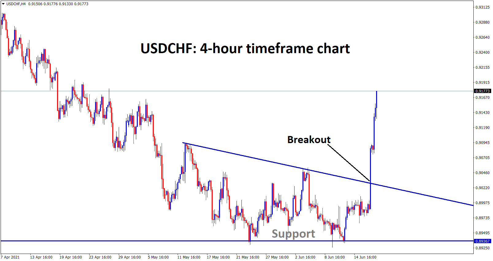 USDCHF has broken the top level of the Descending Triangle pattern