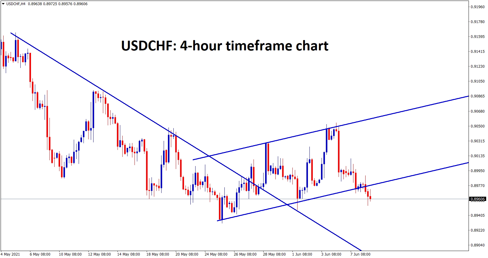 USDCHF is consolidating at the support zone