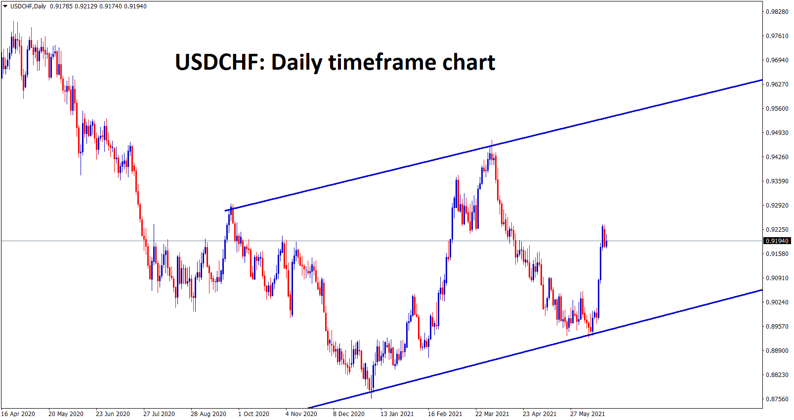 USDCHF is moving in a bigger range after bouncing back from the higher low