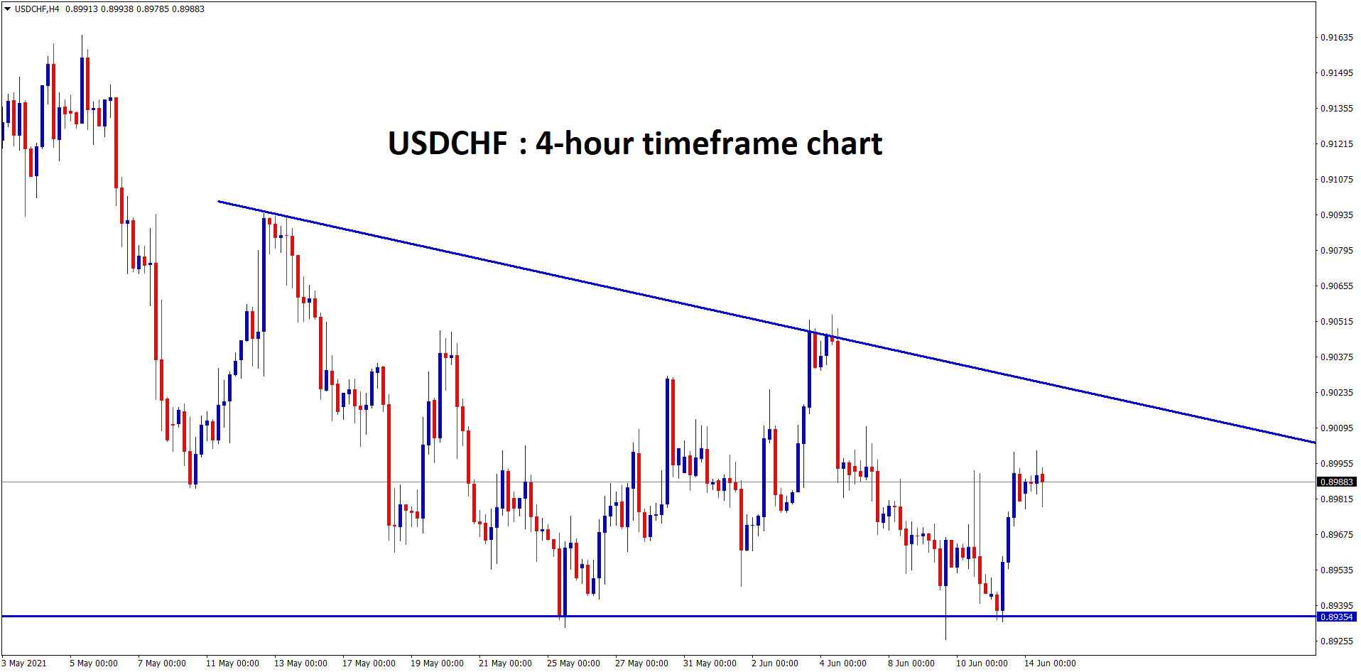 USDCHF is moving in a descending Triangle pattern