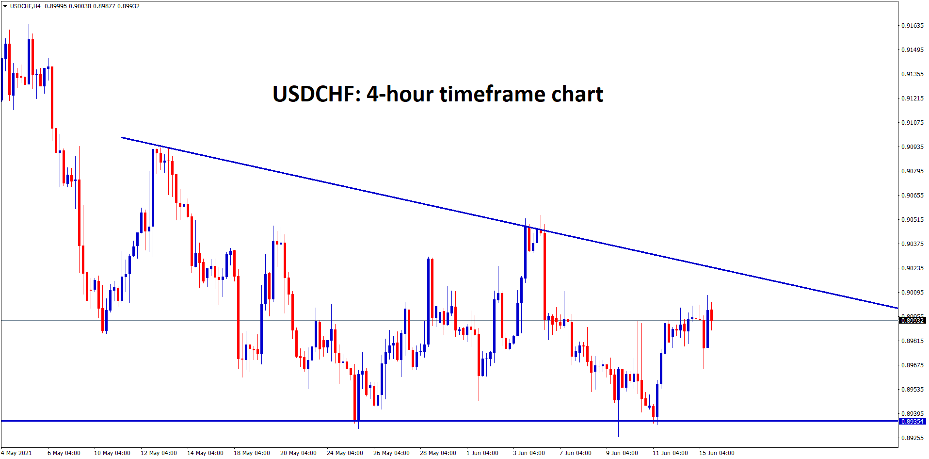 USDCHF is moving in a descending triangle wait for breakout from this triangle