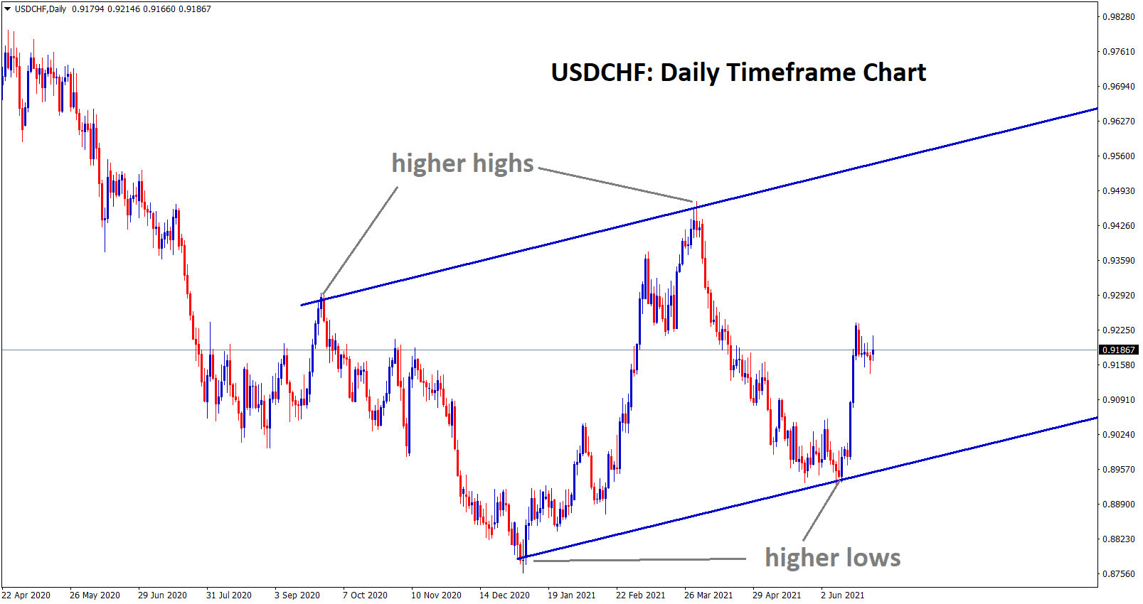 USDCHF is moving in an Uptrend range