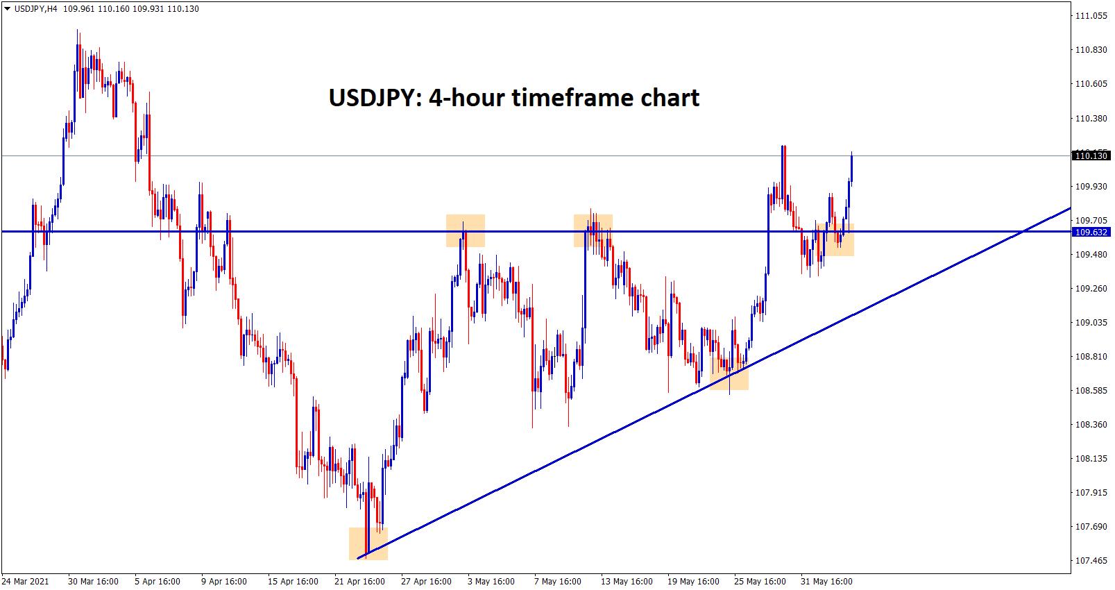 USDJPY bounces back after retesting the broken ascending Triangle