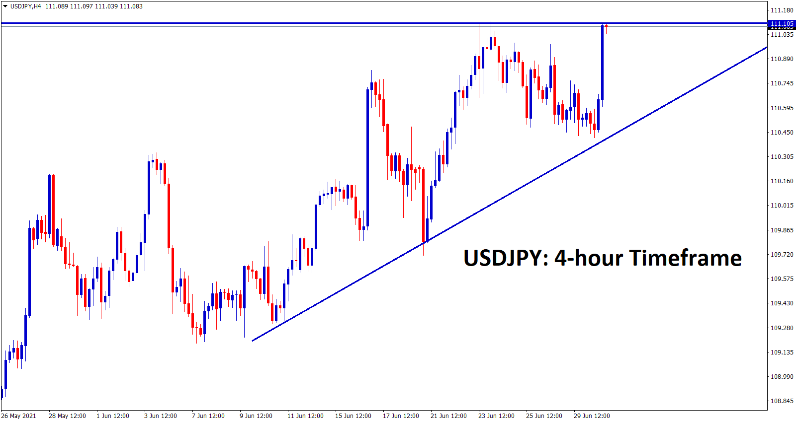 USDJPY hits the recent high again forming an Ascending Triangle