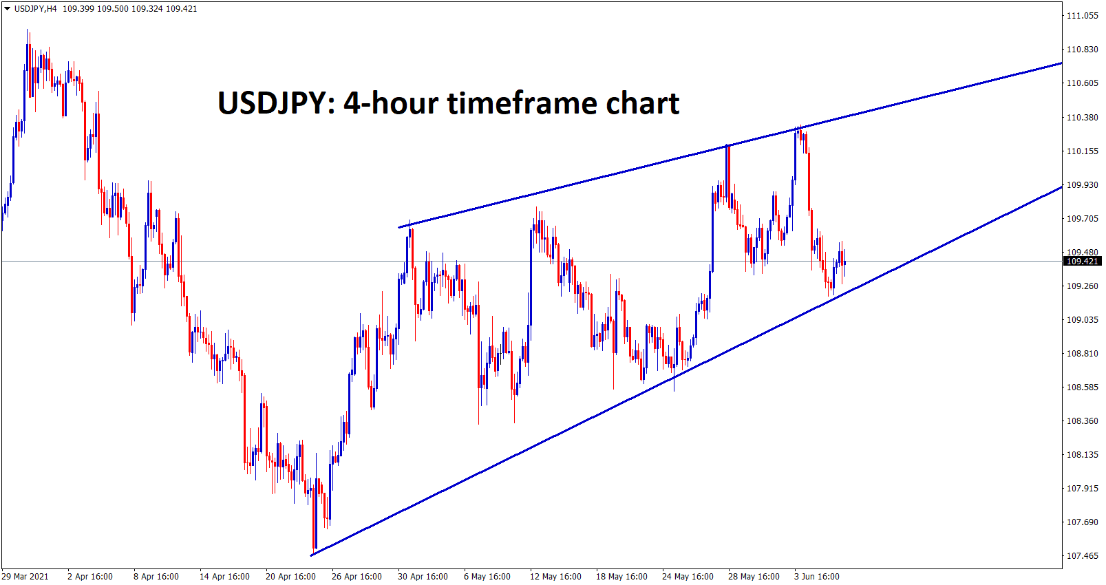 USDJPY is at the bottom level of the rising wedge pattern