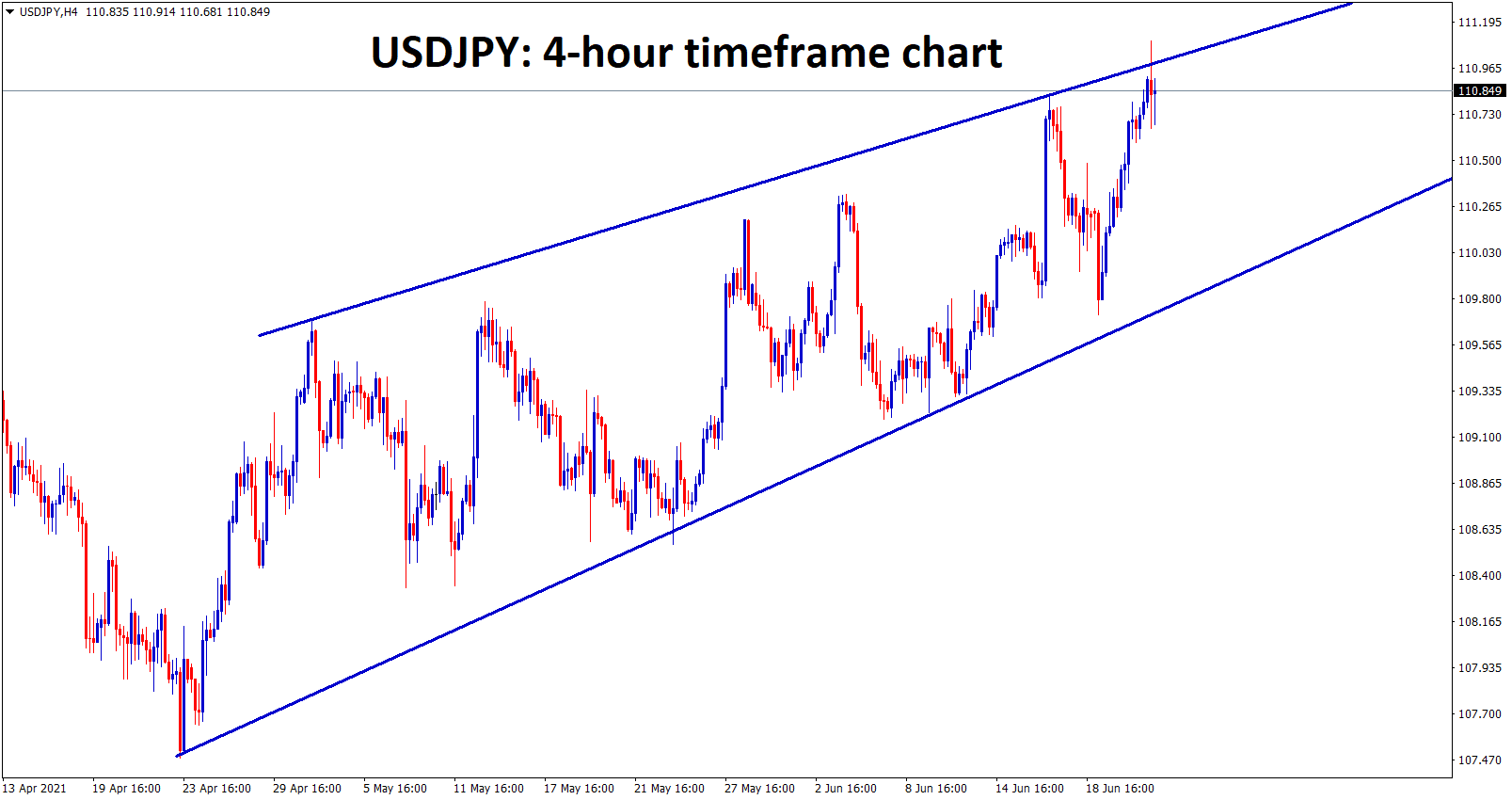 USDJPY is moving in an uptrend forming a wedge pattern