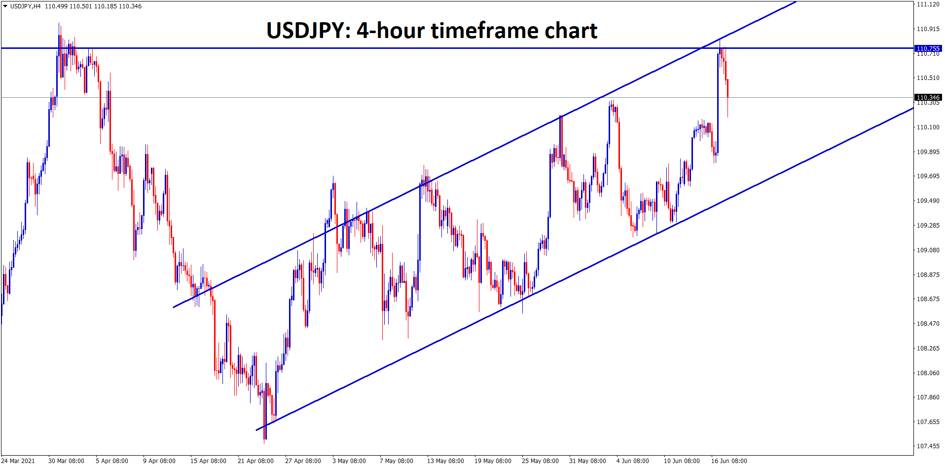 USDJPY making a correction from the major resistance zone. but still moving in an Uptrend Ascending channel
