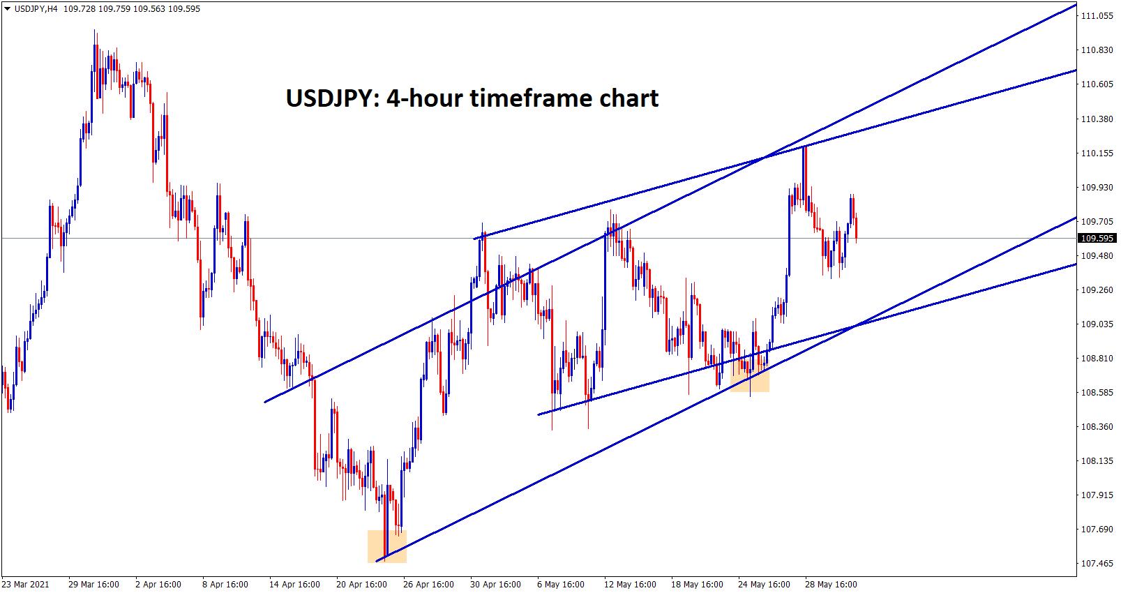 USDJPY moving between the uptrend range channels