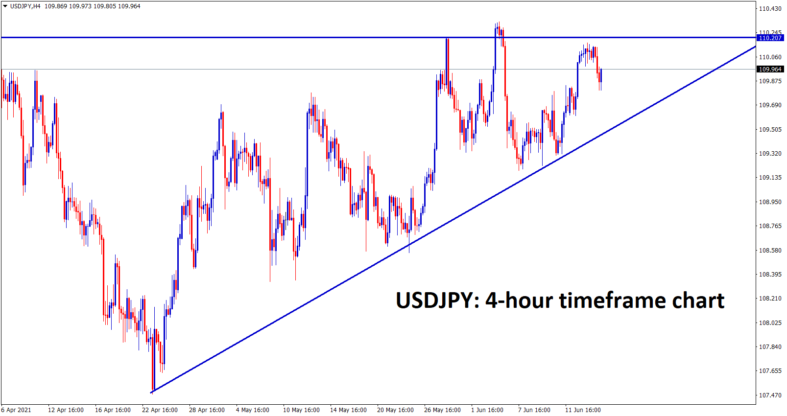 USDJPY moving in an Ascending Triangle pattern