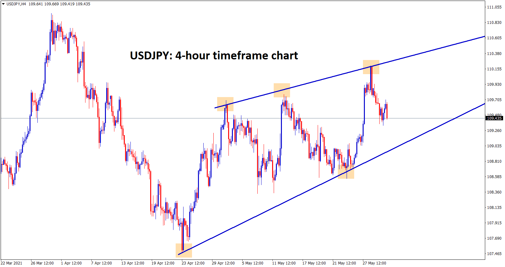 USDJPY moving in an Rising wedge pattern in h4 chart