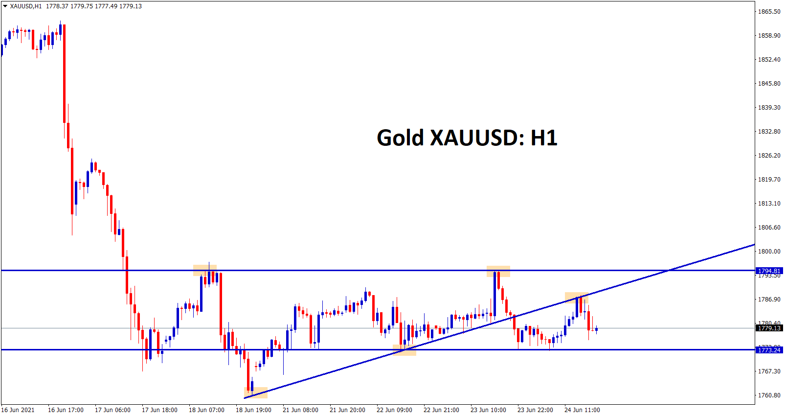 XAUUSD has breakout and retest the Ascending Triangle pattern
