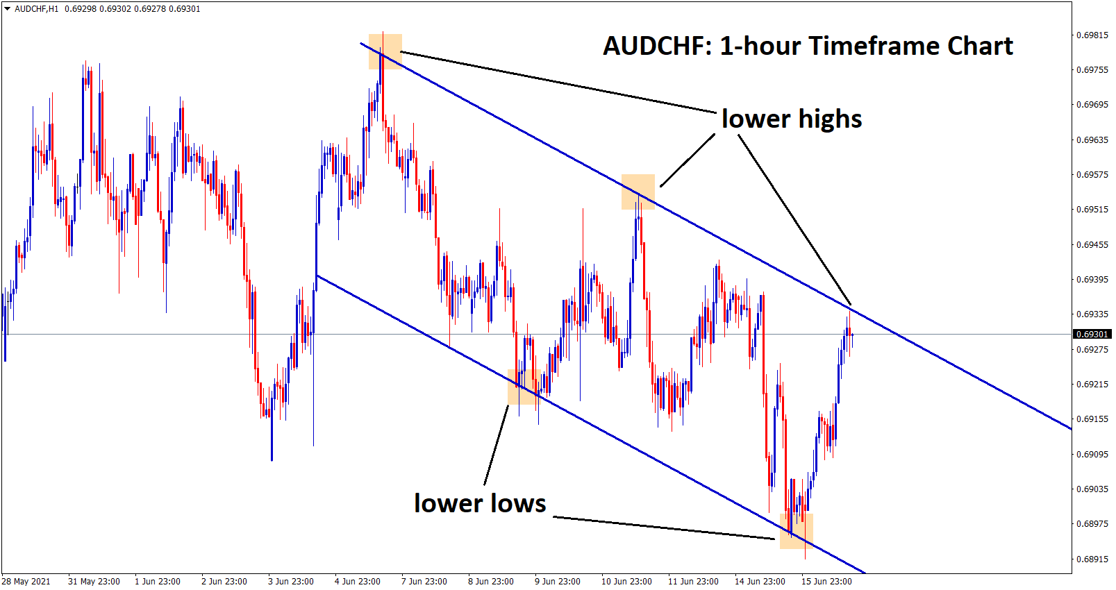 audchf hits the lower high zone of a downtrend line