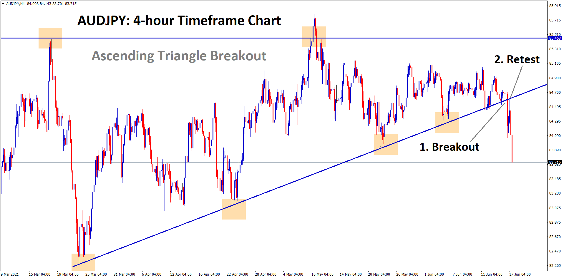 audjpy breakout and retest of the ascending triangle