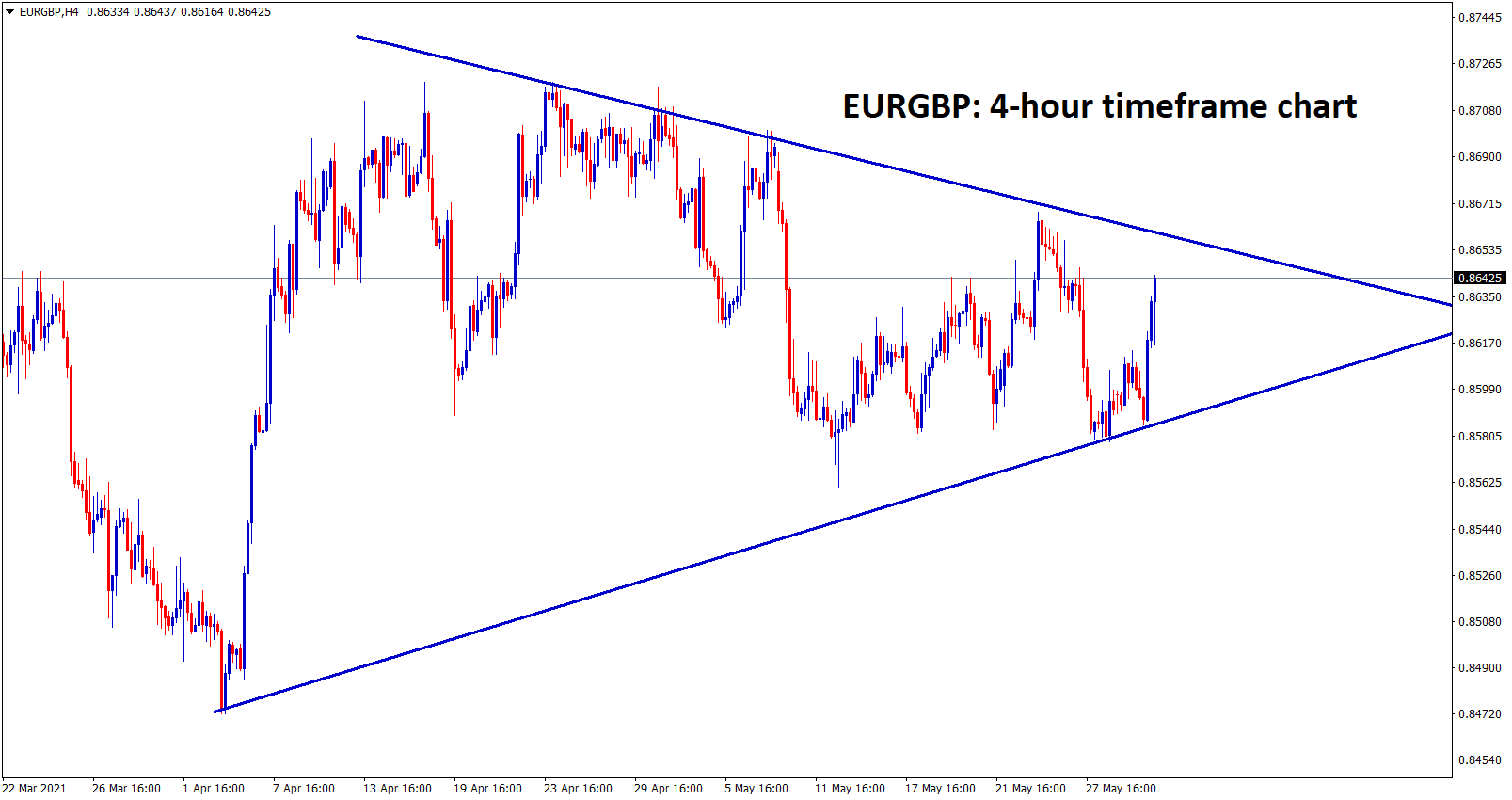 eurgbp formed a symmetrical triangle wait for breakout