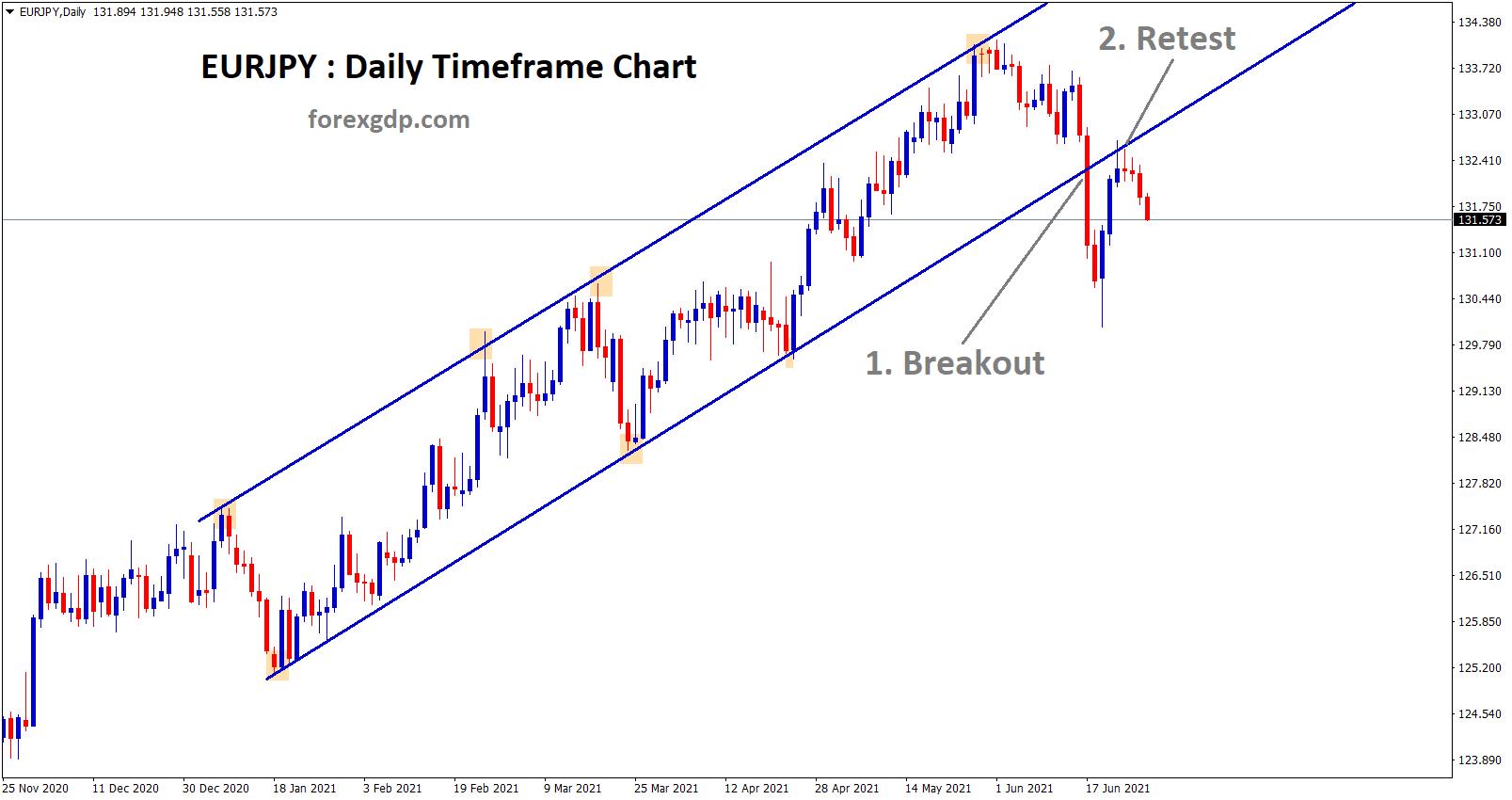 eurjpy breakout and retest of the broken uptrend line