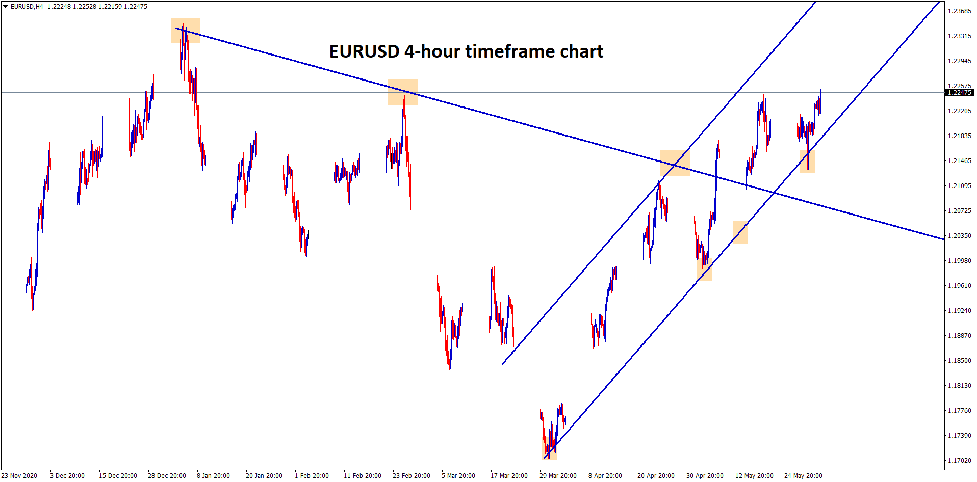 eurusd moving in an uptrend continuously breaking higher highs