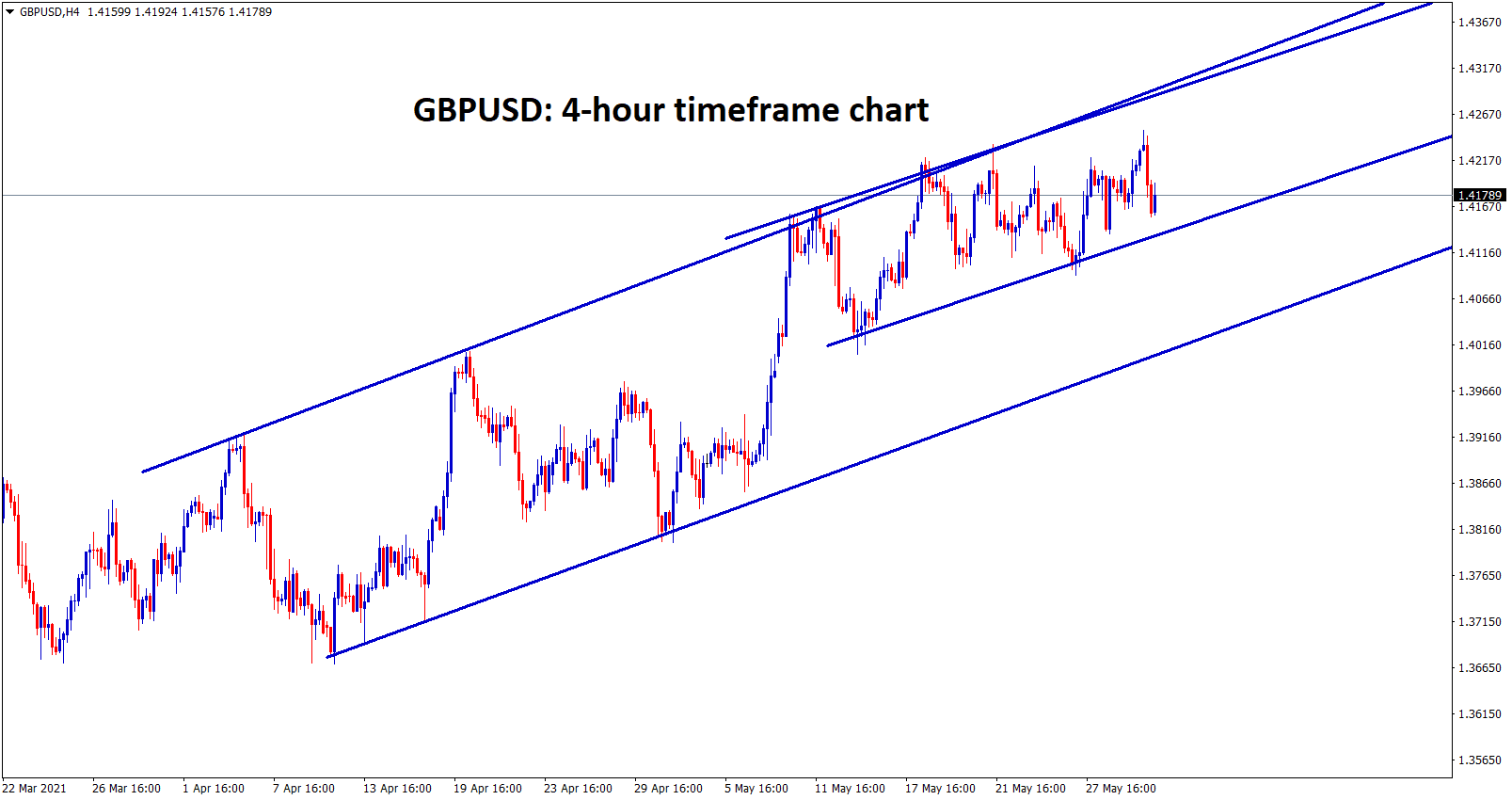 gbpusd ranging at the important resistance wait for breakout or reversal.