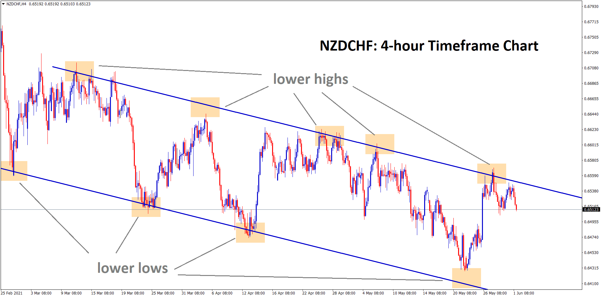 nzdchf falling from the lower high level of a descending channel
