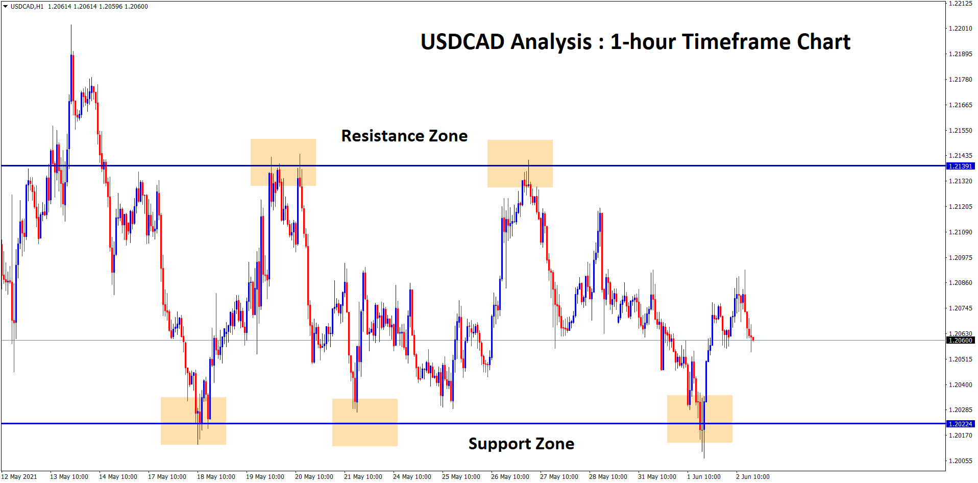 usdcad bounces back from the support zone in 1 hour chart