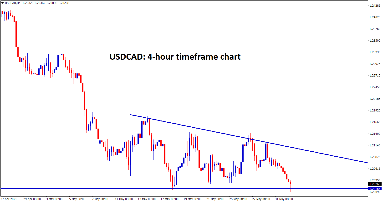 usdcad hits the bottom of the descending triangle wait for breakout or reverse
