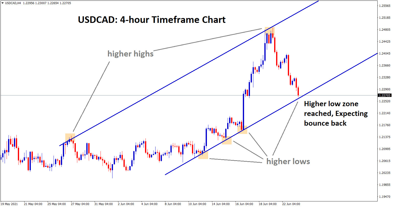 usdcad hits the higher low zone expecting bounce back soon