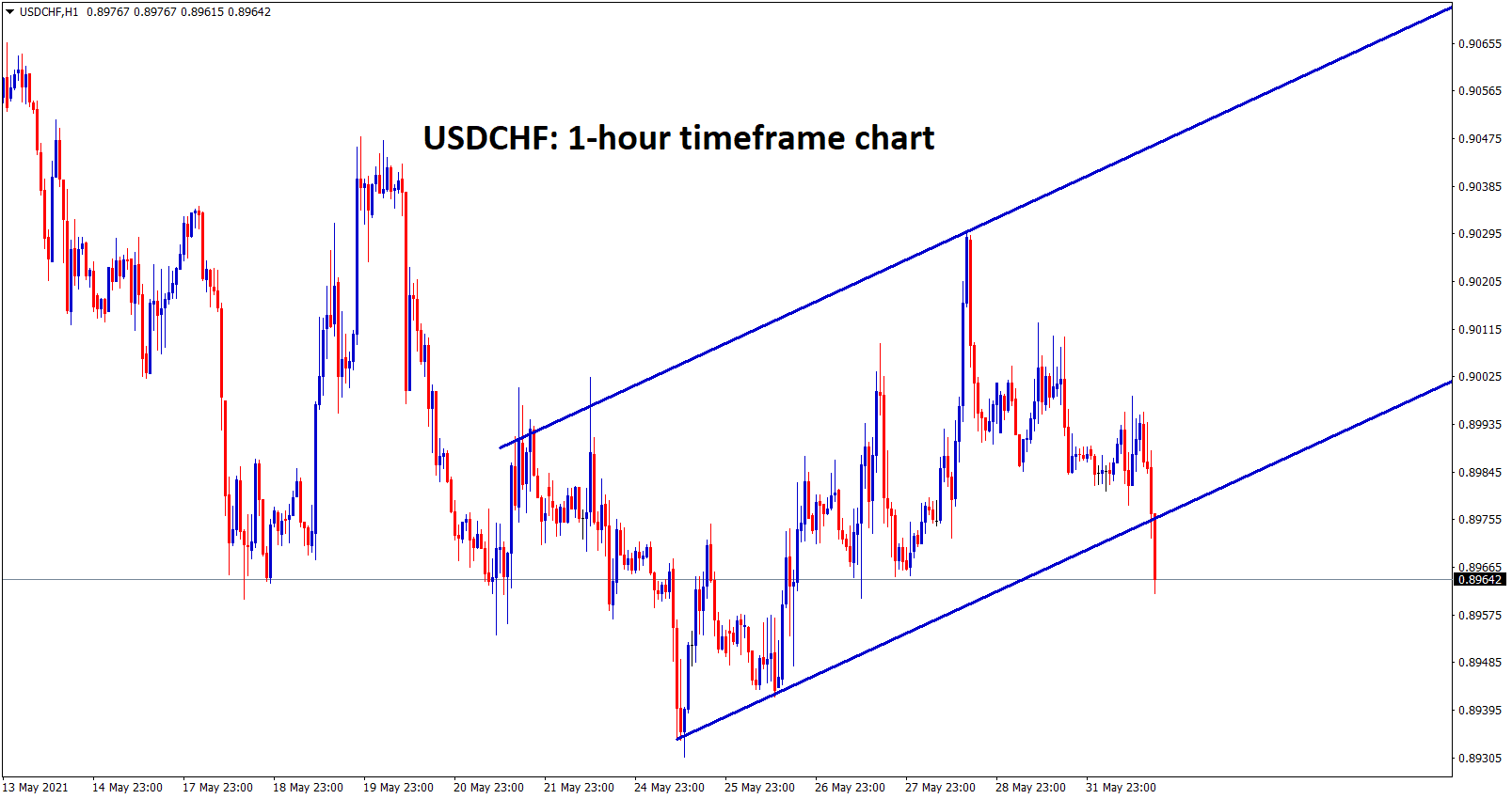 usdchf breaking low levels continuously recently broken the low level of minor uptrend line