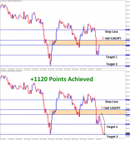 1120 Points achieved in CADJPY T2