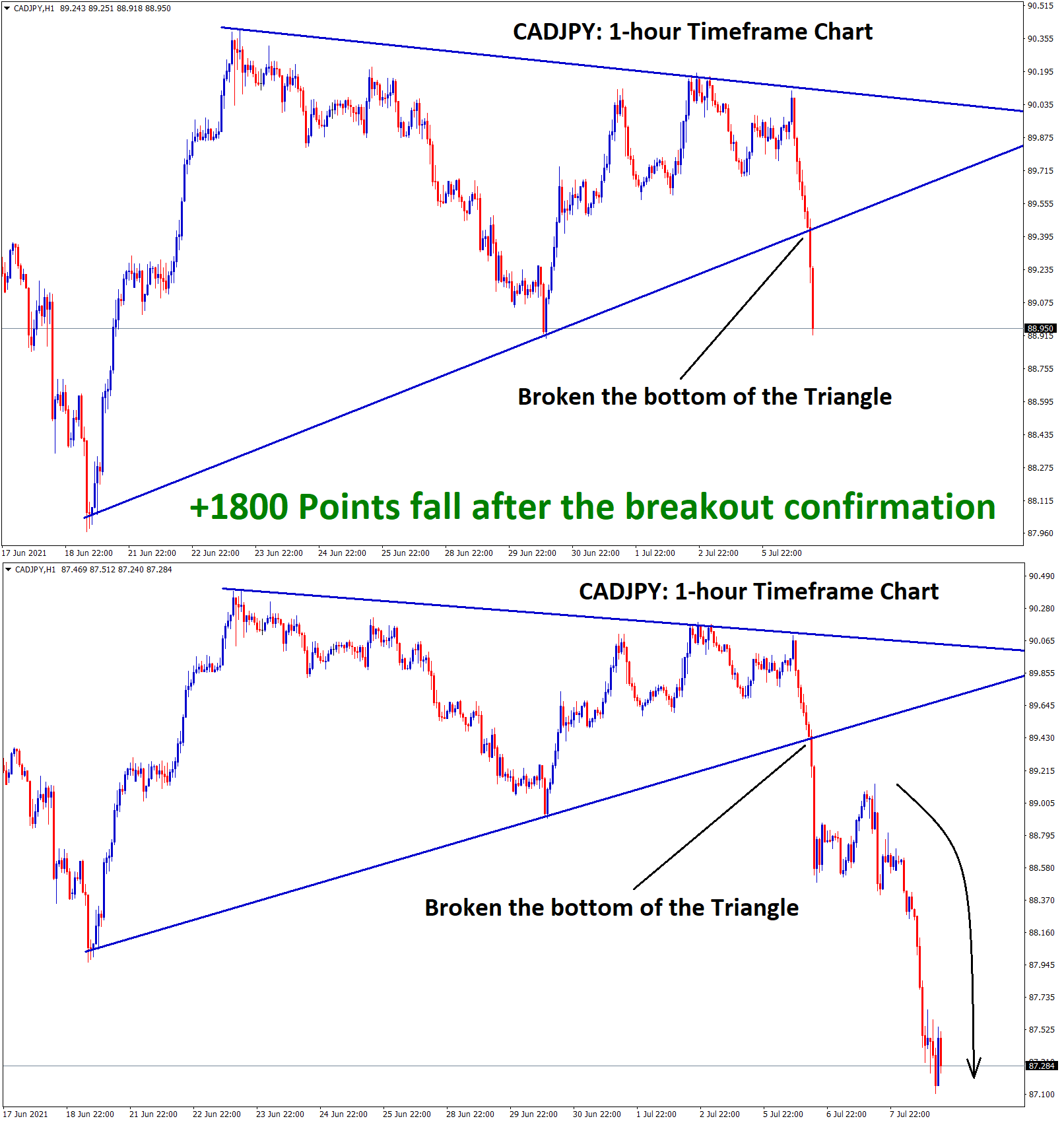 1800 Points fall after the breakout confirmation of triangle pattern in cadjpy