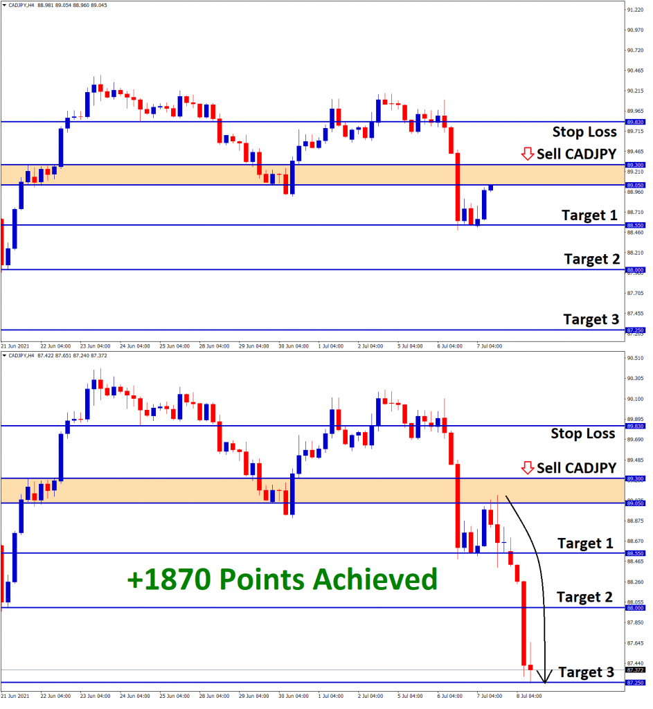1870 points achived in the CADJPY