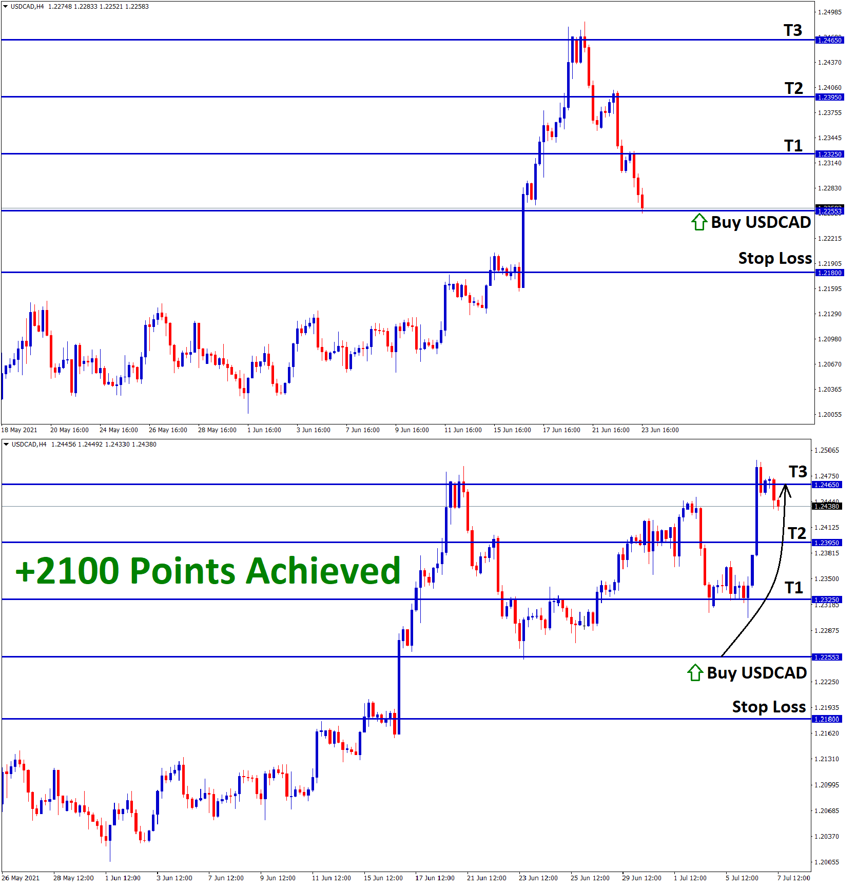 2100 points achieved USDCAD T3 result