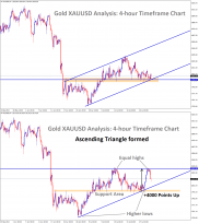 4000 Points Gold Price Rises from the Support