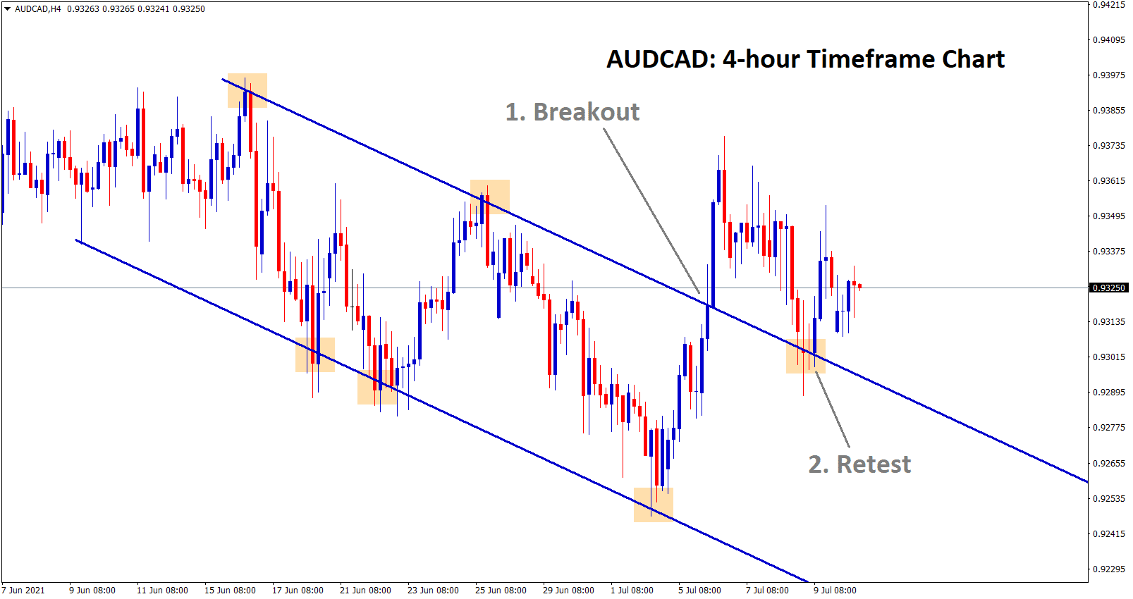 AUDCAD has broken and retested the descending channel now starts to bounce back