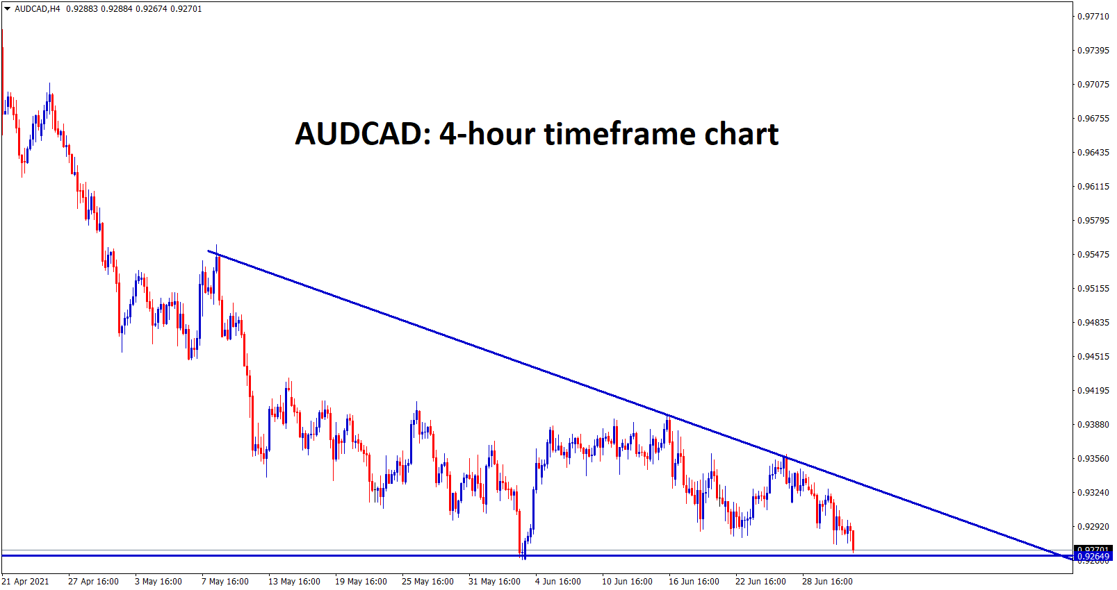 AUDCAD has formed a Descending Triangle pattern in the H4 chart