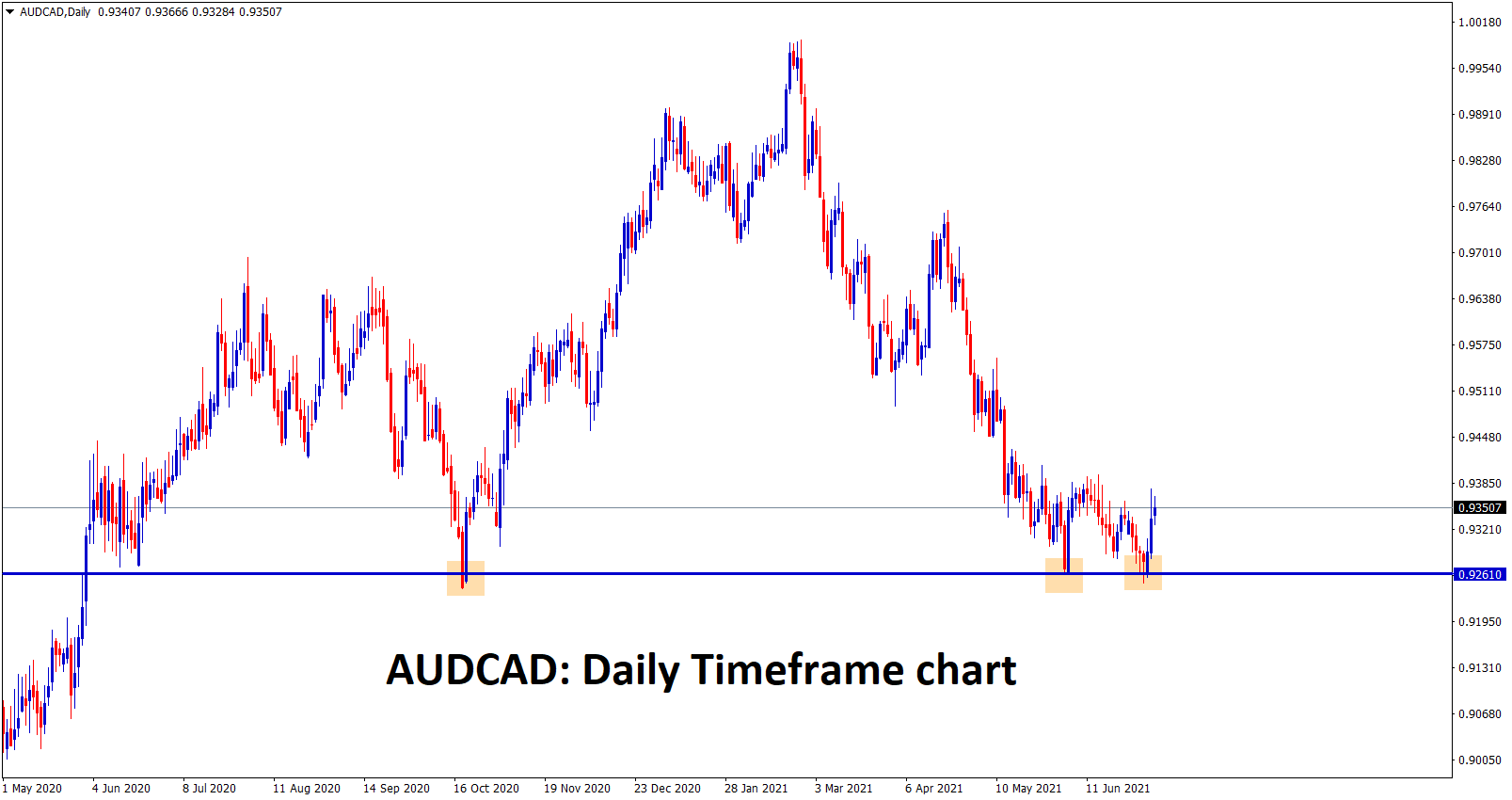AUDCAD is bouncing up strongly from the important support area