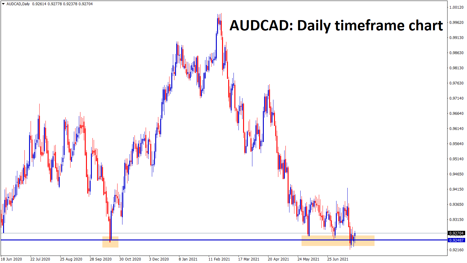 AUDCAD is consolidating at the strong support zone wait for the breakout from this small consolidation zone