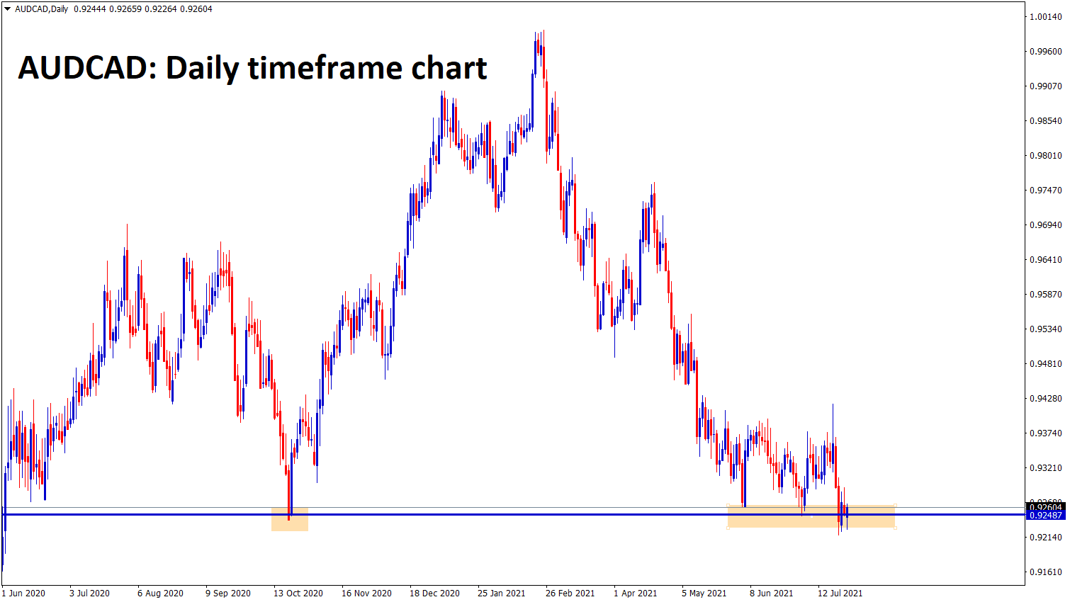AUDCAD is ranging now at the support area