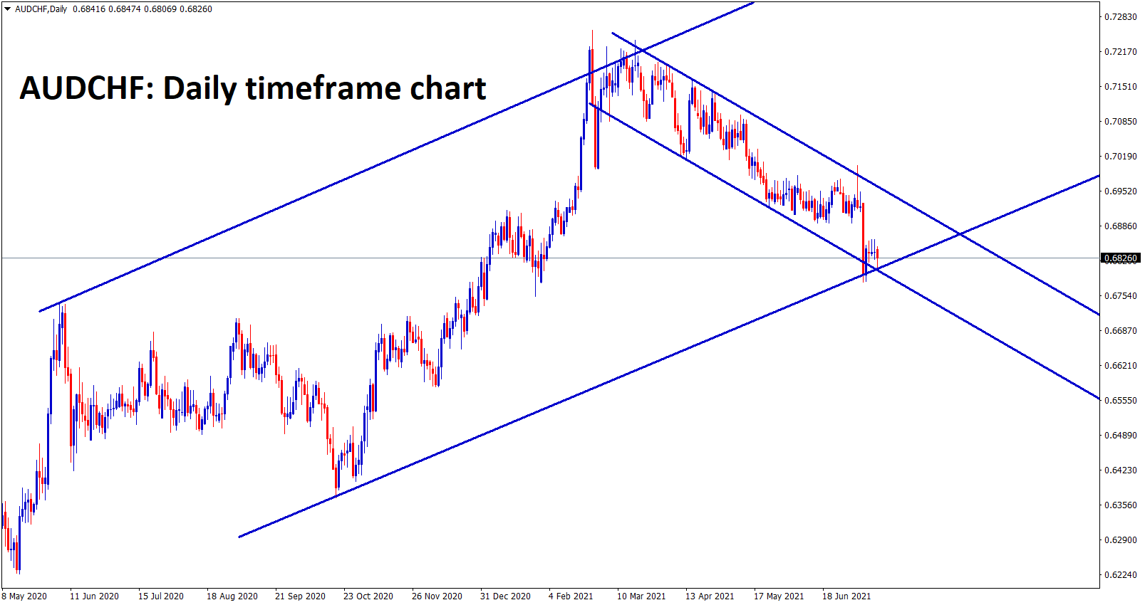 AUDCHF at the low level in both Ascending and Descending channels