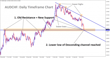 AUDCHF hits the support and lower low of the descending channel