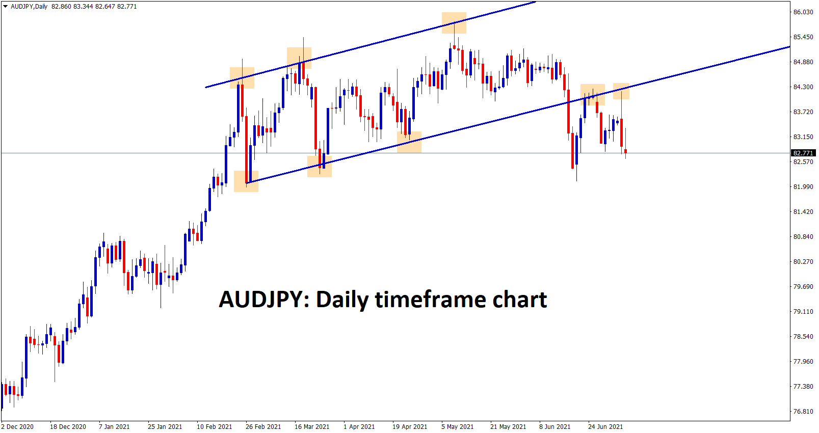 AUDJPY is falling after retesting the broken line of the Ascending channel.