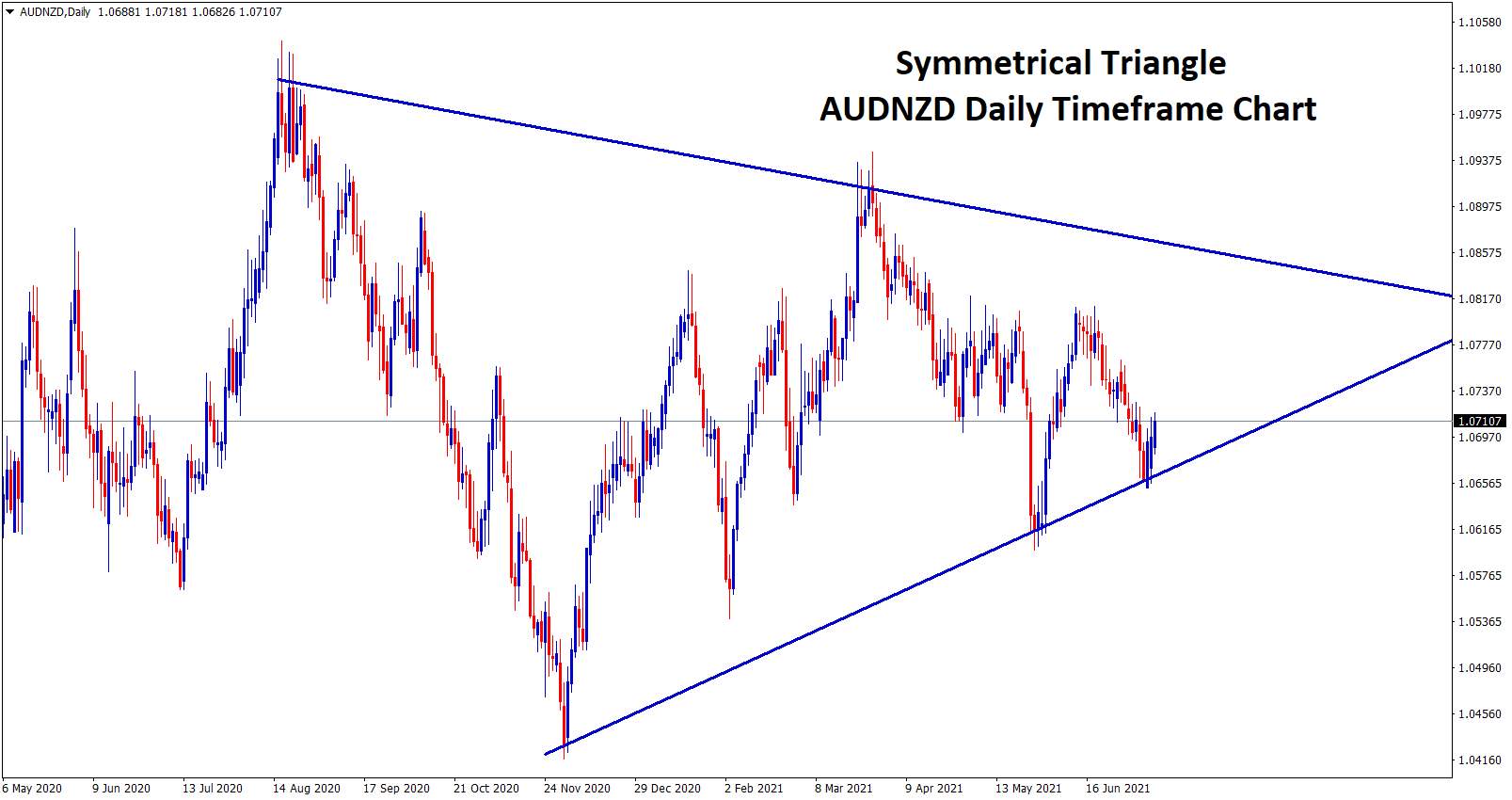 AUDNZD has formed a Symmetrical Triangle pattern in the daily timeframe