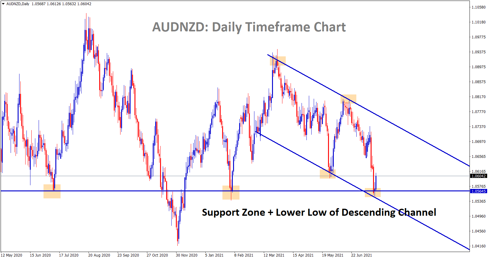 AUDNZD hits the support and bouncing back from the lower low of the descending channel