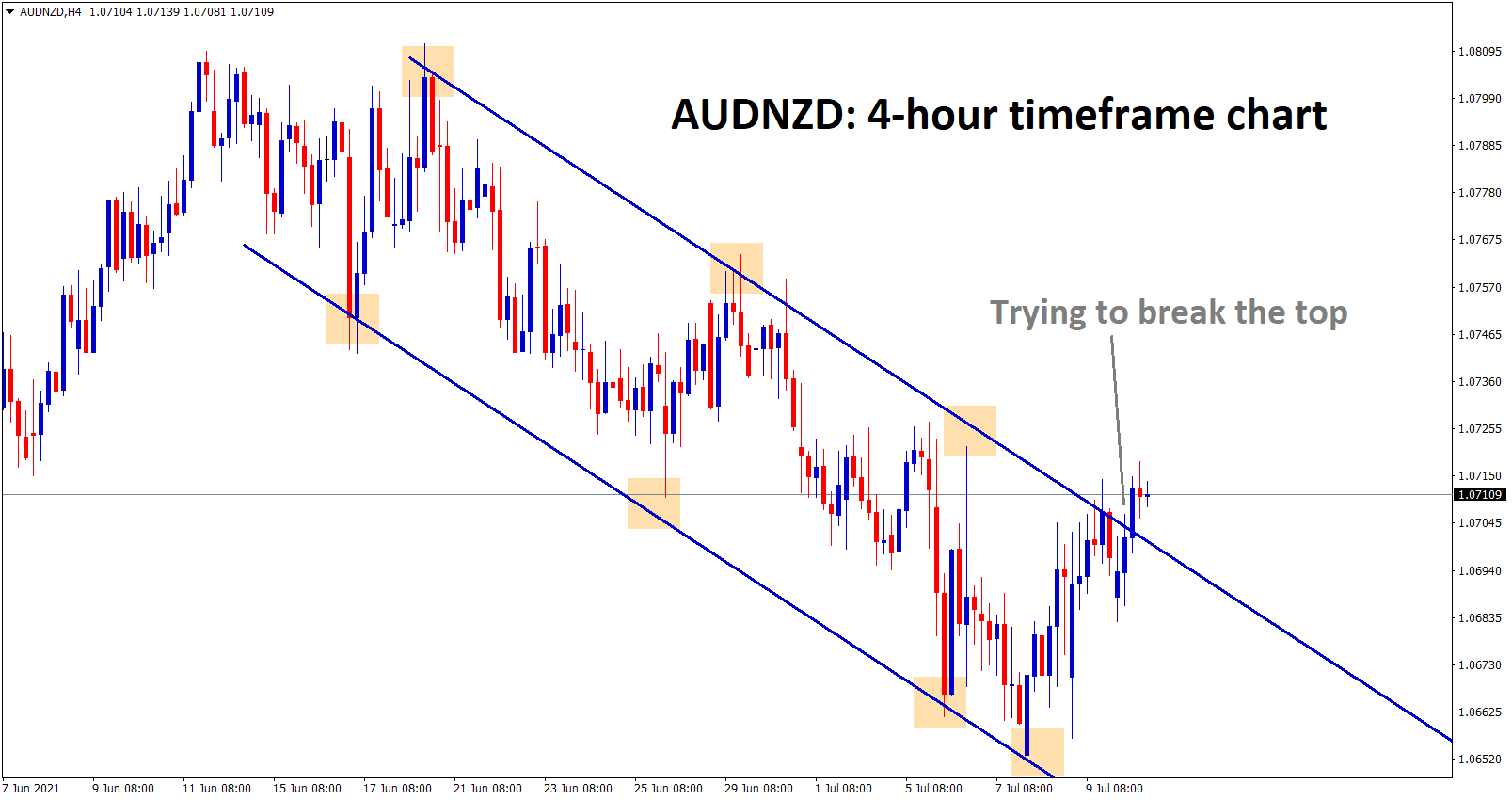 AUDNZD is trying to break the top of the descending channel