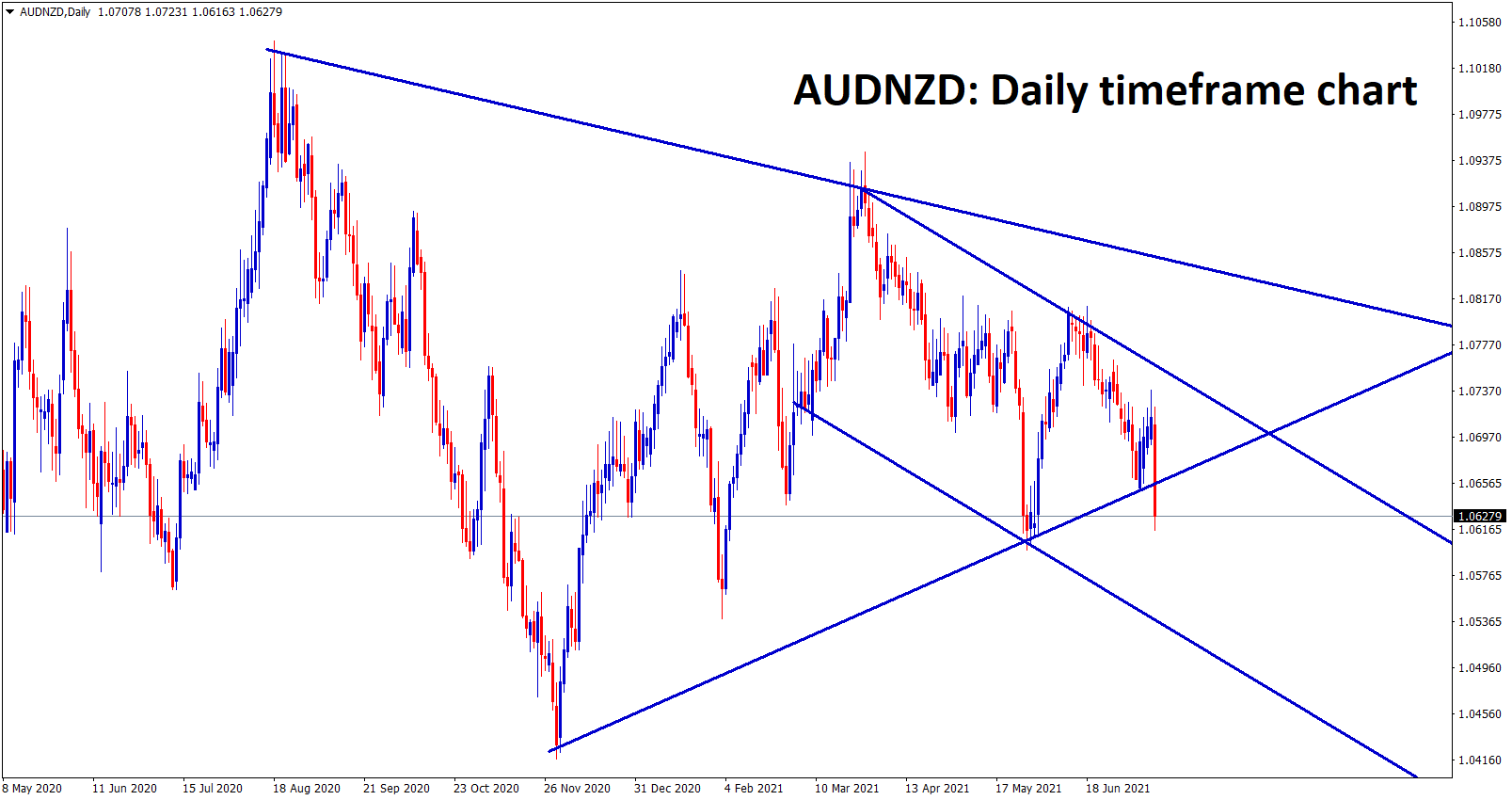 AUDNZD symmetrical triangle is trying to break wait for candle close. If it breaks market will hit the lower low of descending channel