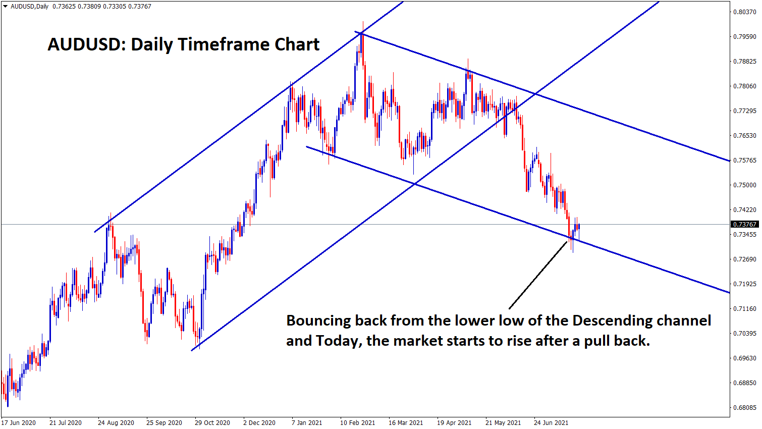 AUDUSD is bouncing back from the lower low of the descending channel and market starts to rise after a pull back