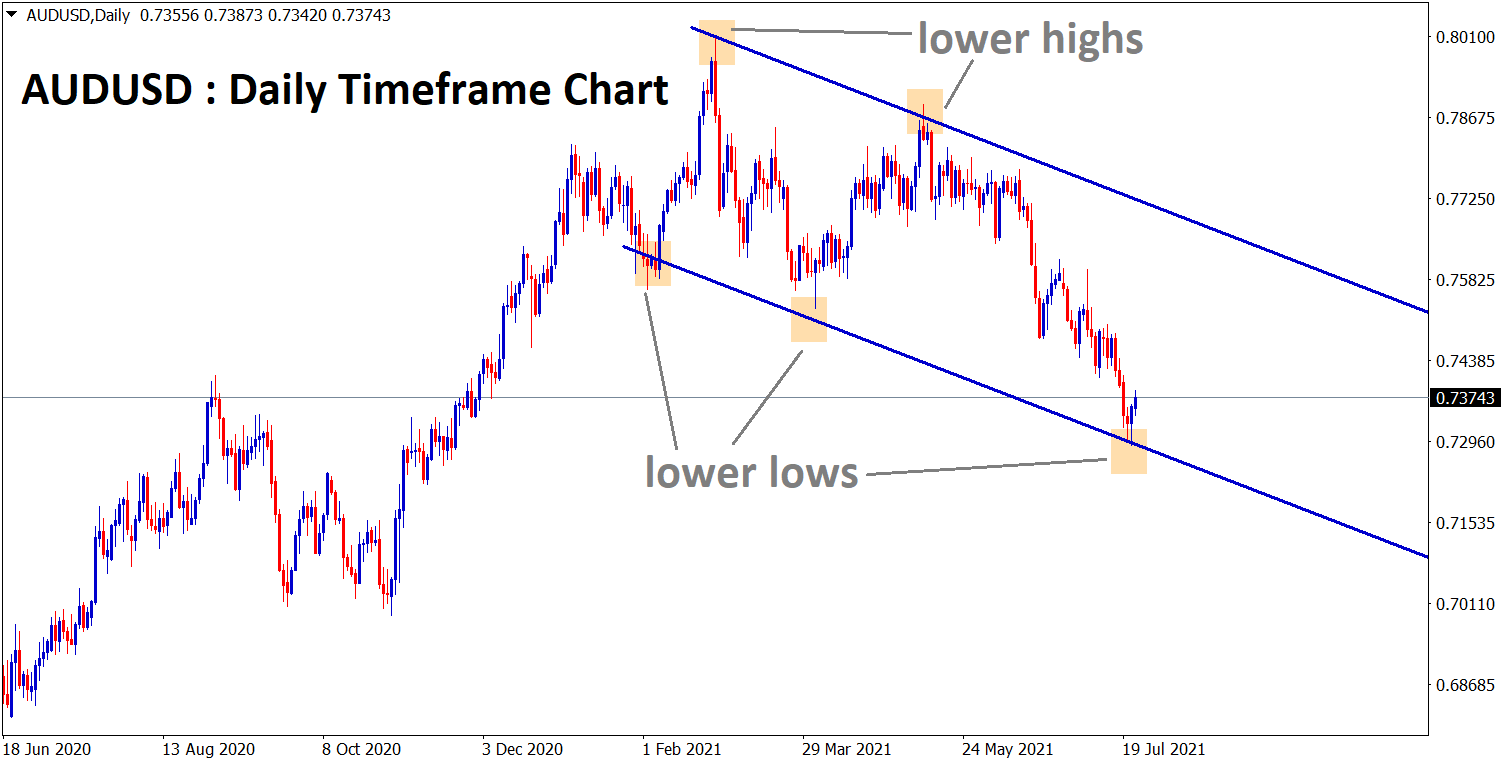 AUDUSD is bouncing back from the lower low zone of a descending channel range